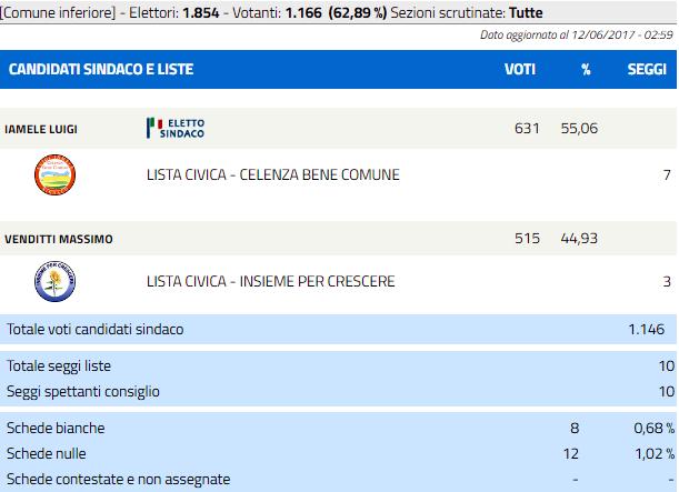 celenza valfortore-2-4